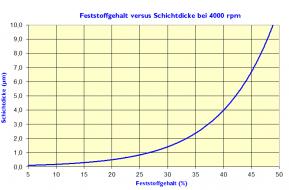 Feststoffgehalt_vs_Schichtdicke