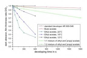 Abtragsraten-Acetat-Entwickler