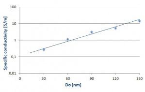 AR-PC5090_Conductivity